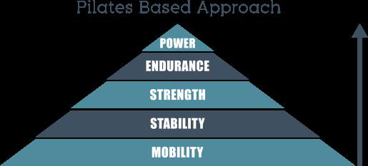 Pyramid-Pilates